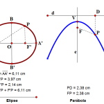 Curvas como Lugares Geométricos